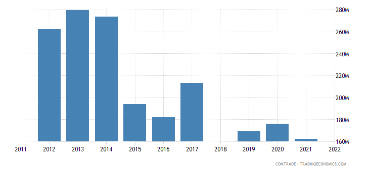 sri lanka exports russia