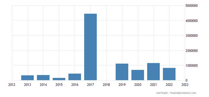sri lanka exports rwanda