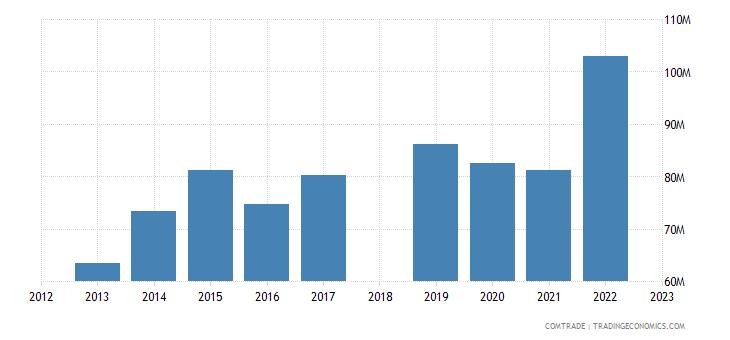sri lanka exports saudi arabia