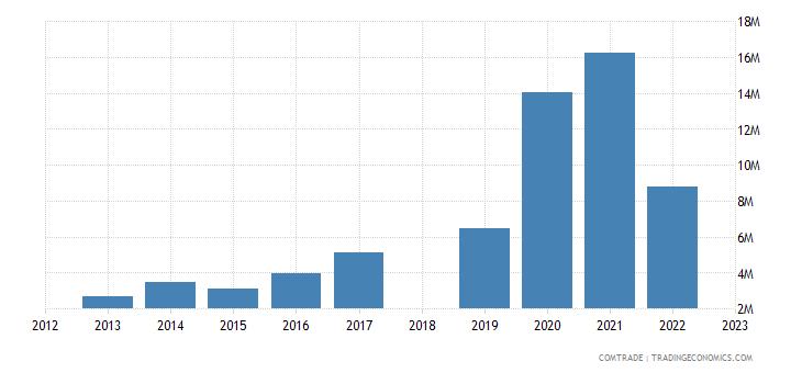 sri lanka exports slovenia