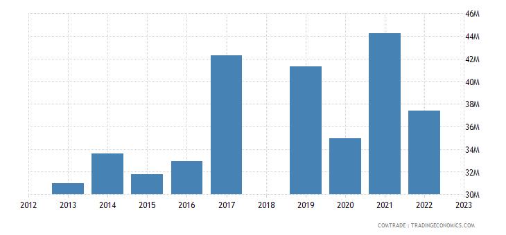 sri lanka exports south africa