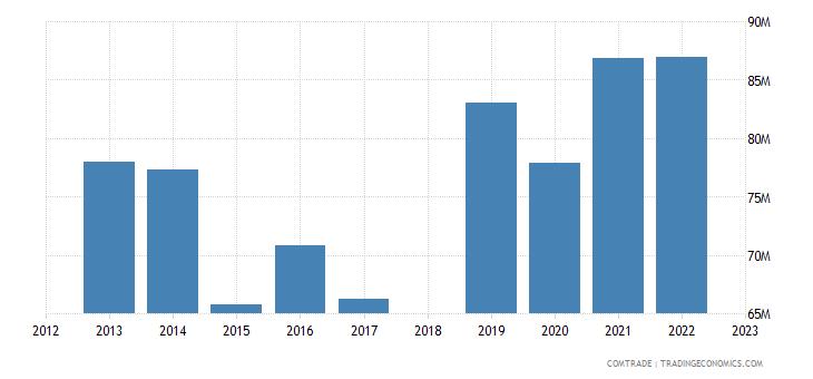 sri lanka exports south korea
