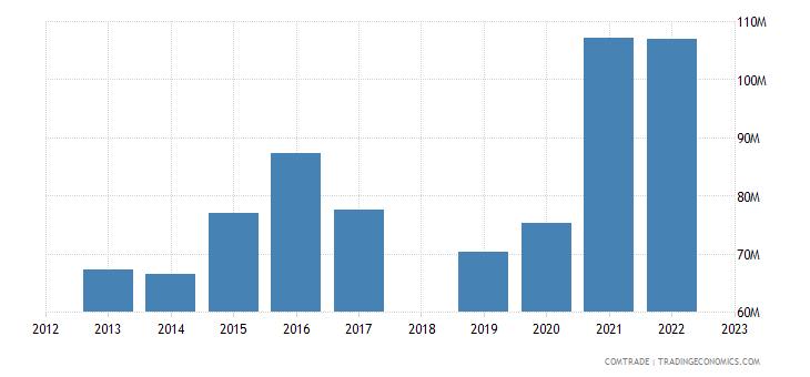 sri lanka exports spain