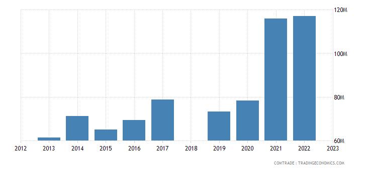 sri lanka exports sweden