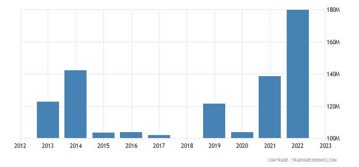 sri lanka exports switzerland