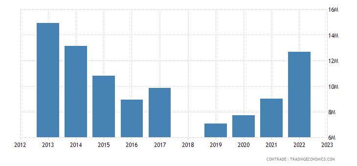 sri lanka exports tanzania