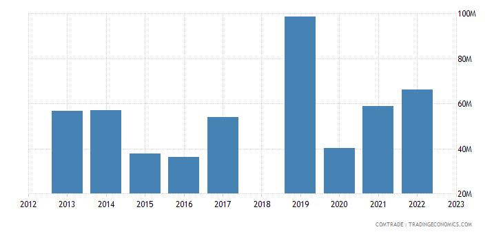 sri lanka exports thailand