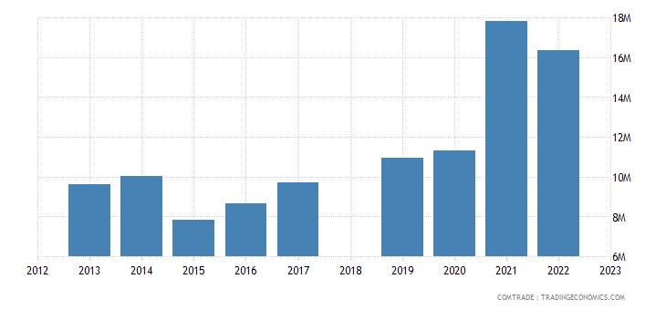sri lanka exports turkey rubbers