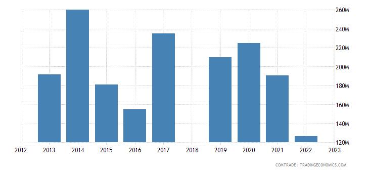 sri lanka exports turkey