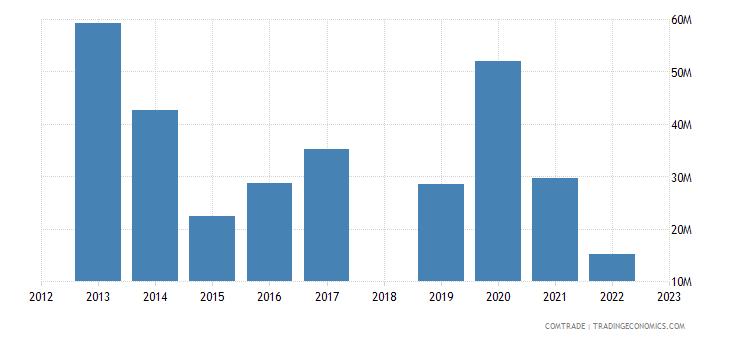 sri lanka exports ukraine