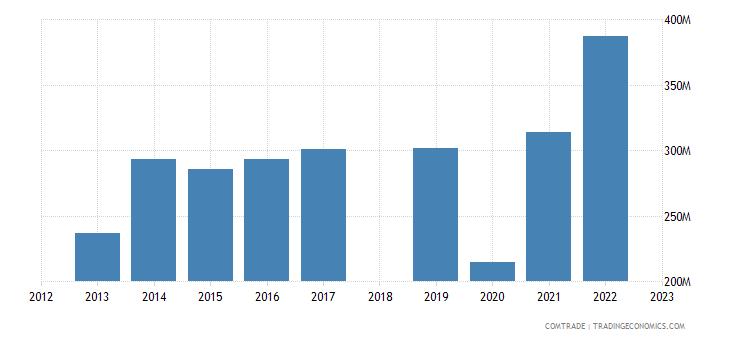 sri lanka exports united arab emirates
