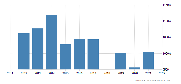 sri lanka exports united kingdom