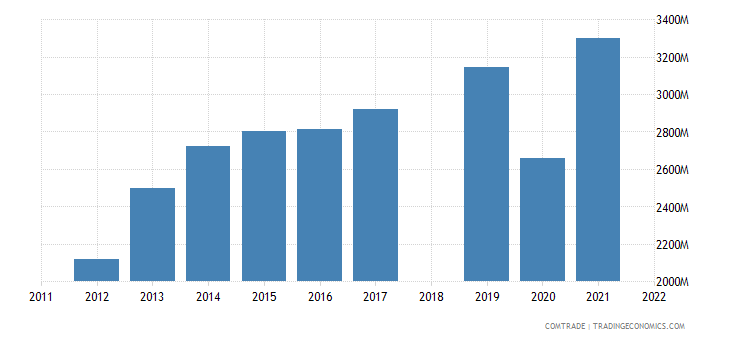 sri lanka exports united states