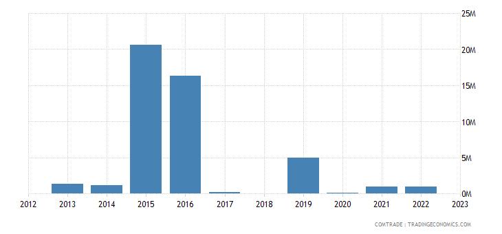 sri lanka exports venezuela