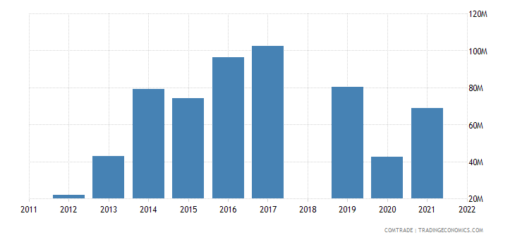 sri lanka exports vietnam