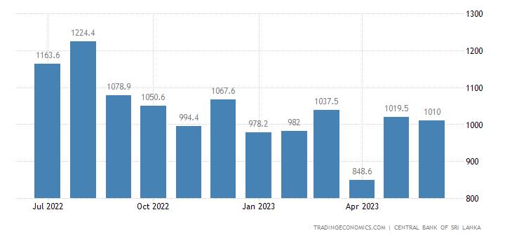 Sri Lanka Exports