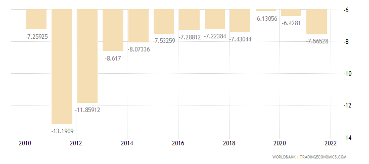 sri lanka external balance on goods and services percent of gdp wb data