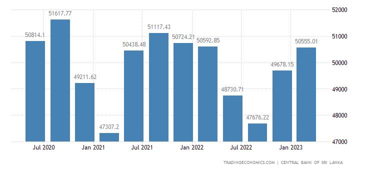 Sri Lanka Total Net External Debt