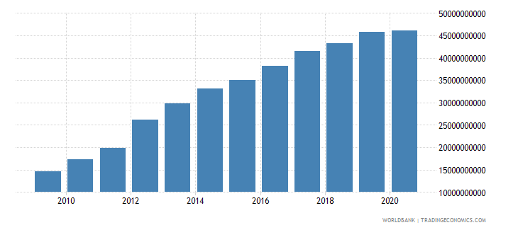 sri lanka external debt stocks long term dod us dollar wb data
