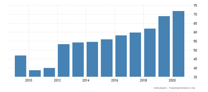 sri lanka external debt stocks percent of gni wb data