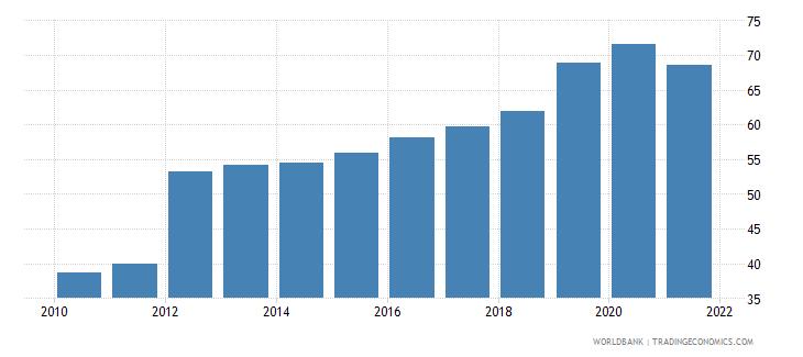 sri lanka external debt stocks percent of gni wb data