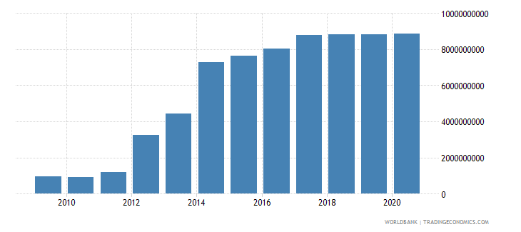 sri lanka external debt stocks private nonguaranteed png dod us dollar wb data