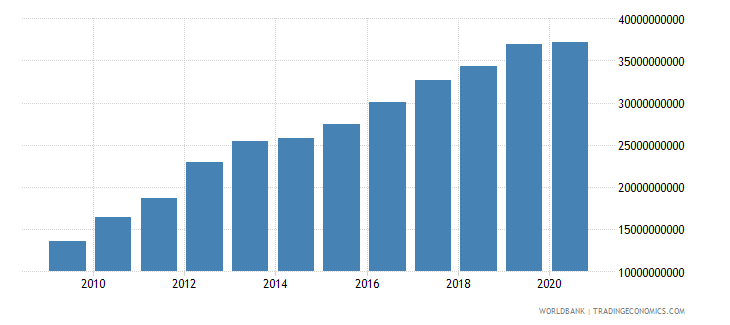 sri lanka external debt stocks public and publicly guaranteed ppg dod us dollar wb data