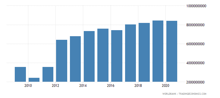 sri lanka external debt stocks short term dod us dollar wb data
