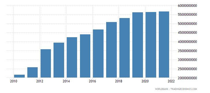 sri lanka external debt stocks total dod us dollar wb data