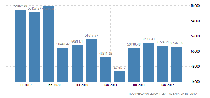 Sri Lanka Total Gross External Debt