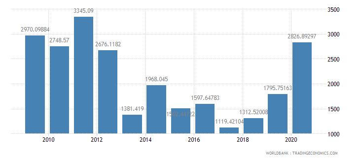 sri lanka fertilizer consumption percent of fertilizer production wb data