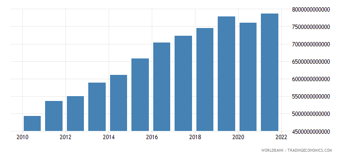 sri lanka final consumption expenditure constant lcu wb data