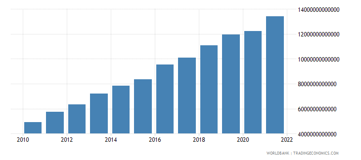 sri lanka final consumption expenditure current lcu wb data