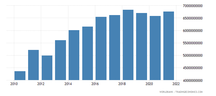 sri lanka final consumption expenditure us dollar wb data