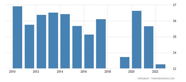 sri lanka food exports percent of merchandise exports wb data