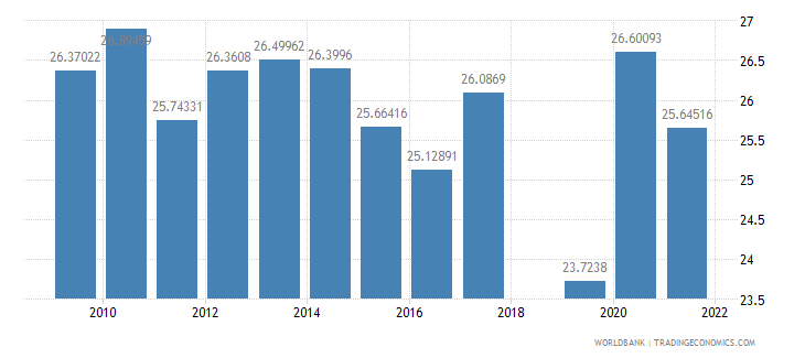 sri lanka food exports percent of merchandise exports wb data