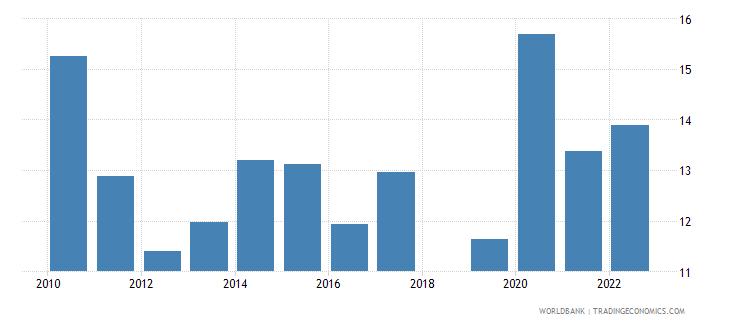 sri lanka food imports percent of merchandise imports wb data
