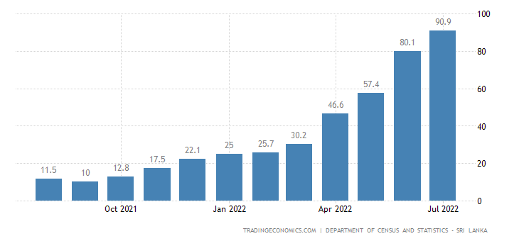 Sri Lanka Food Inflation