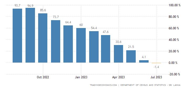 Sri Lanka Food Inflation