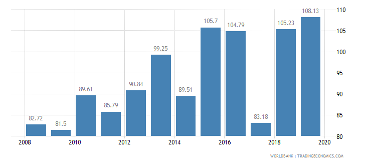 sri lanka food production index 1999 2001  100 wb data