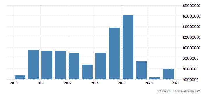 sri lanka foreign direct investment net inflows bop us dollar wb data