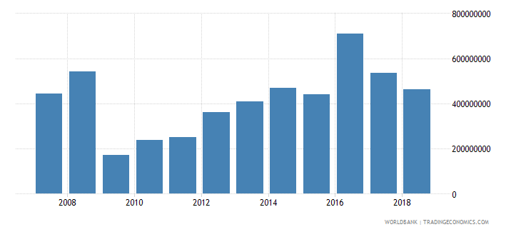 sri lanka foreign direct investment net inflows in reporting economy drs us dollar wb data