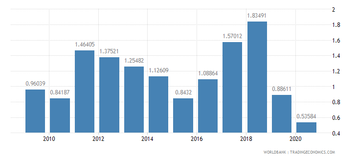 sri lanka foreign direct investment net inflows percent of gdp wb data
