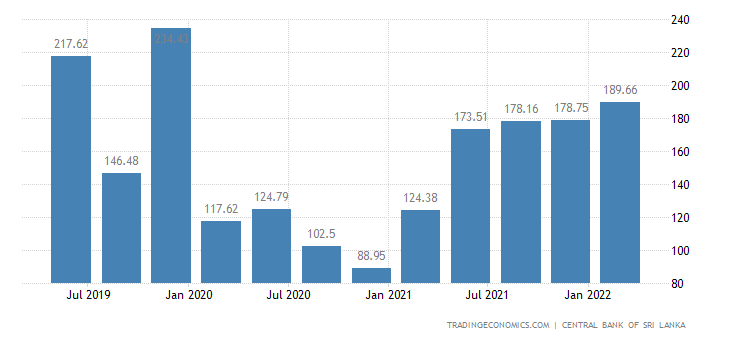 Sri Lanka Foreign Direct Investment - Net Inflows
