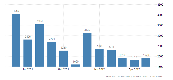 Sri Lanka Foreign Exchange Reserves