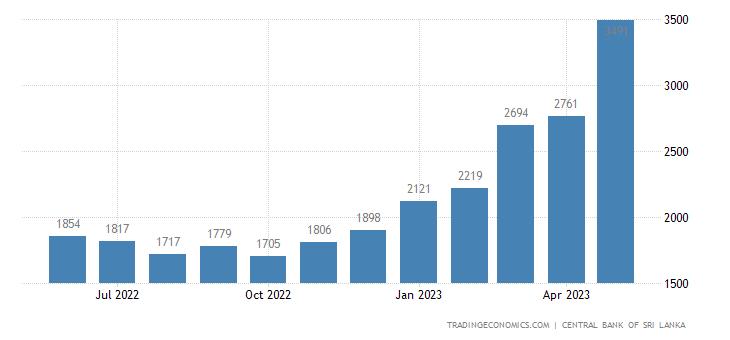 Sri Lanka Foreign Exchange Reserves