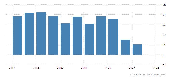 sri lanka foreign reserves months import cover goods wb data