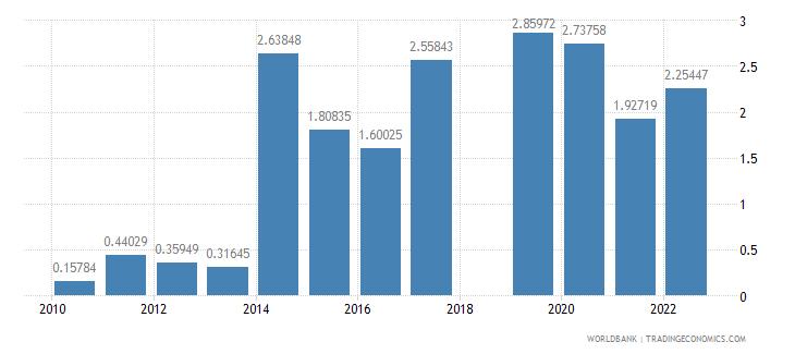 sri lanka fuel exports percent of merchandise exports wb data