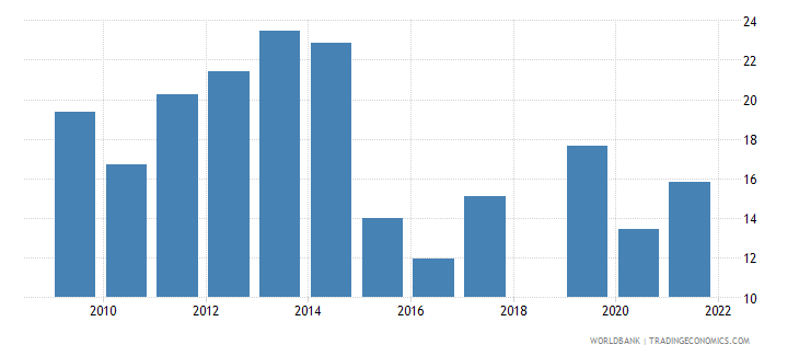 sri lanka fuel imports percent of merchandise imports wb data