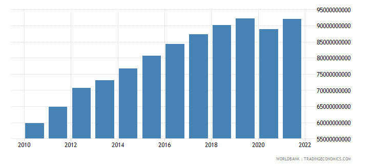 sri lanka gdp constant 2000 us dollar wb data